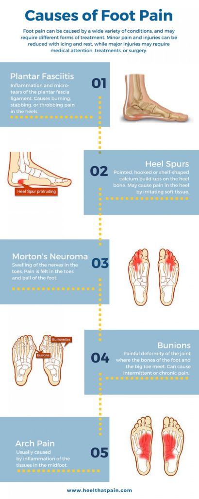 types-of-foot-and-heel-pain_57111cc9e9111_w1500